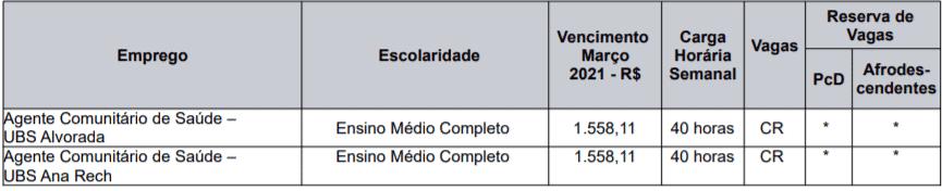 c1 2 - Prefeitura de Caxias do Sul – RS divulga novo Processo seletivo