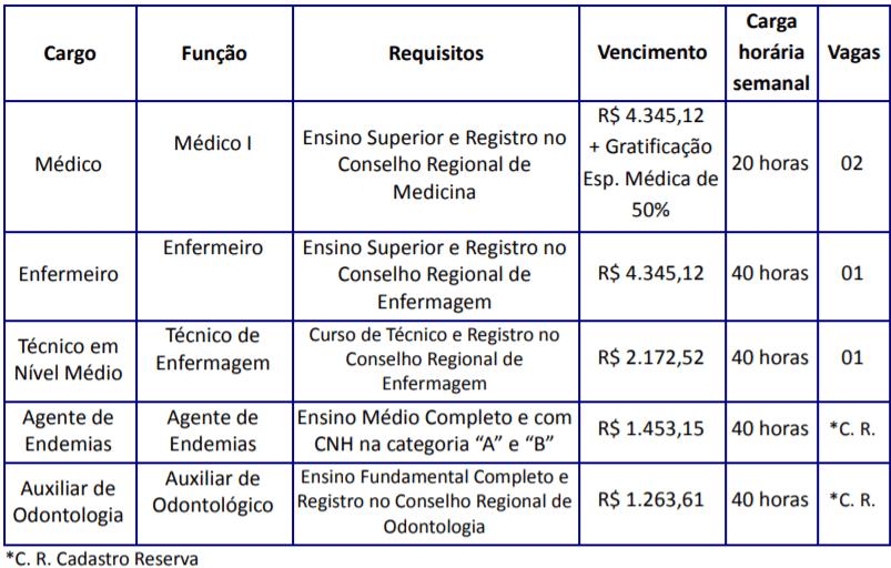 c1 21 - Processo Seletivo Prefeitura de Campo Alegre-SC: Inscrições Abertas