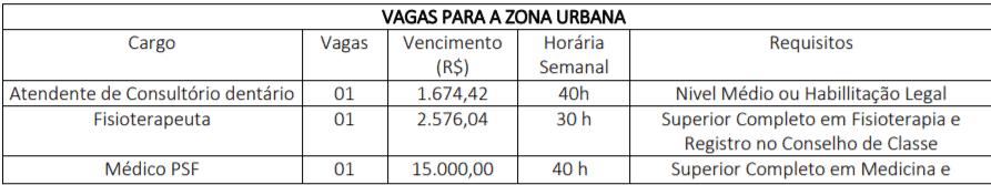 c1 22 - Processo Seletivo Prefeitura Municipal de Novo Santo Antônio - MT: Saiu Edital. Salários de até R$15.000,00