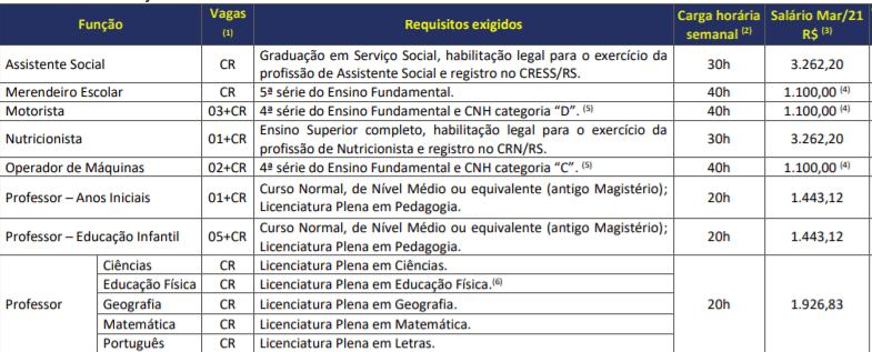 c1 3 - Processo Seletivo Prefeitura de Minas do Leão-RS: Inscrições abertas