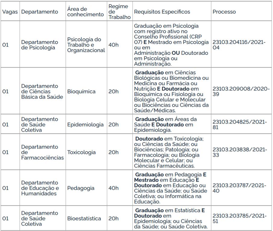 c1 31 - Processo Seletivo UFCSPA de Porto Alegre-RS: Inscrições encerradas