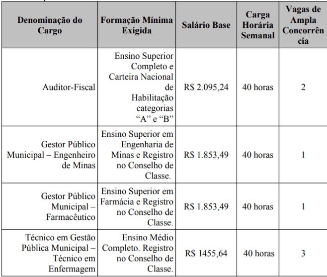 c1 36 - Processo Seletivo Prefeitura de Bom Despacho-MG: Inscrições abertas
