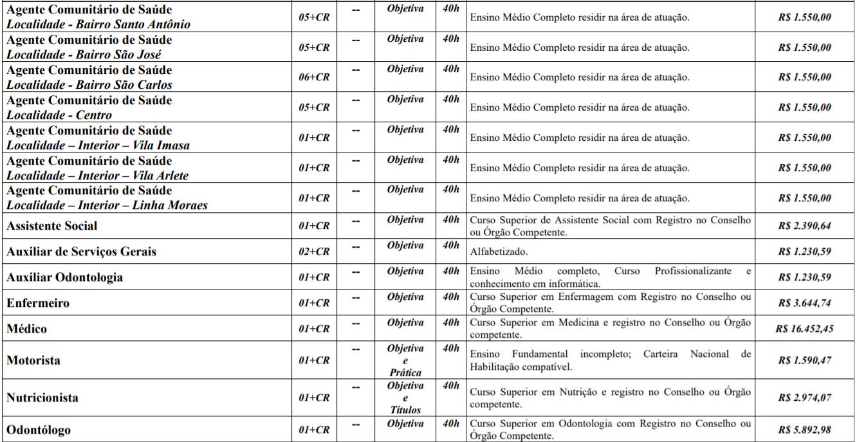 c1 4 - Processo Seletivo Prefeitura de Monte Carlo-SC: Salário de até R$ 16.452,45