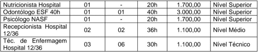 c2 11 - Processo seletivo Prefeitura de Simolândia - GO: Inscrições encerradas