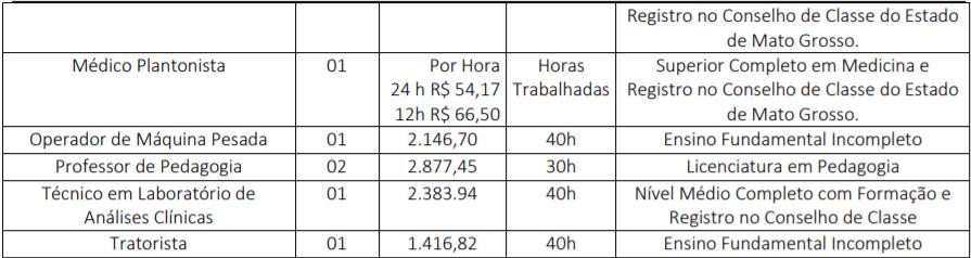 c2 14 - Processo Seletivo Prefeitura Municipal de Novo Santo Antônio - MT: Saiu Edital. Salários de até R$15.000,00