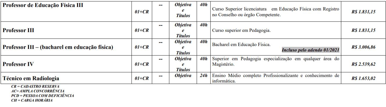 c2 3 - Processo Seletivo Prefeitura de Monte Carlo-SC: Salário de até R$ 16.452,45