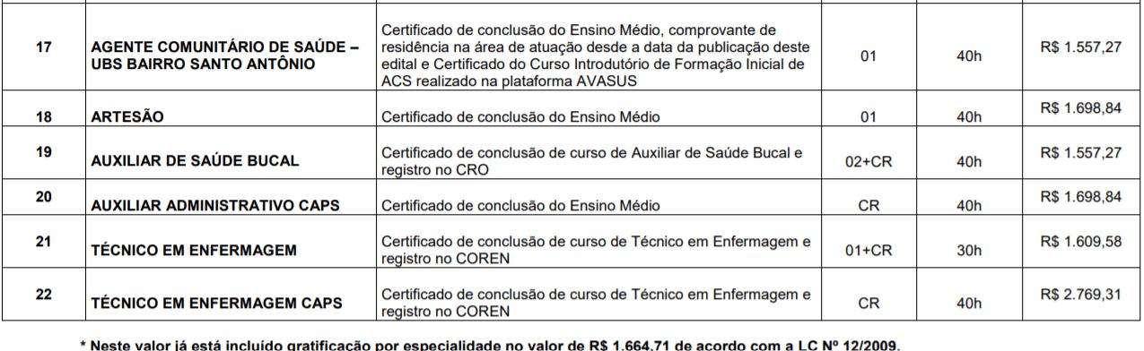 c3 3 - Processo Seletivo Prefeitura de Balneário Piçarras-SC: Inscrições Abertas