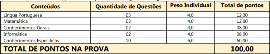 p1 7 - Processo Seletivo Araquari SC: Salários de até R$ 14 mil. Inscrições Abertas!