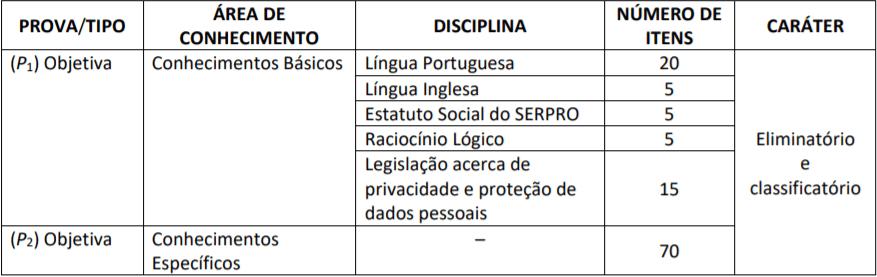 p1 - Concurso Serpro: Saiu Edital! Remuneração inicial chega a R$ 7.620,37