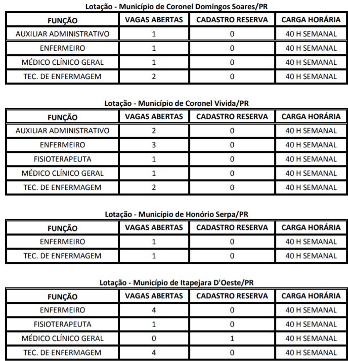 vaga1 - Processo seletivo CONIMS-PR : Inscrições encerradas! Salários de até R$ 15.931,12