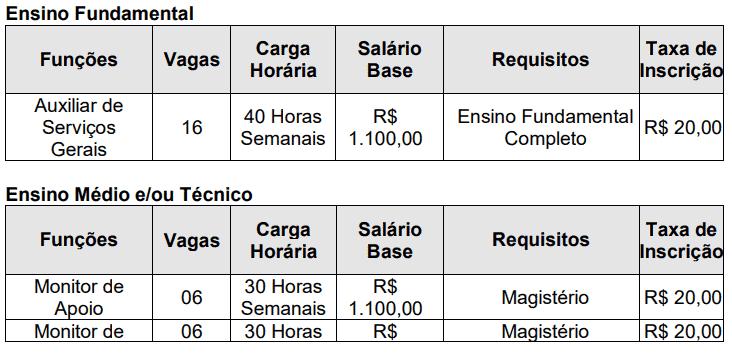 234 - Processo seletivo da Prefeitura de Careaçu MG: Inscrições encerradas