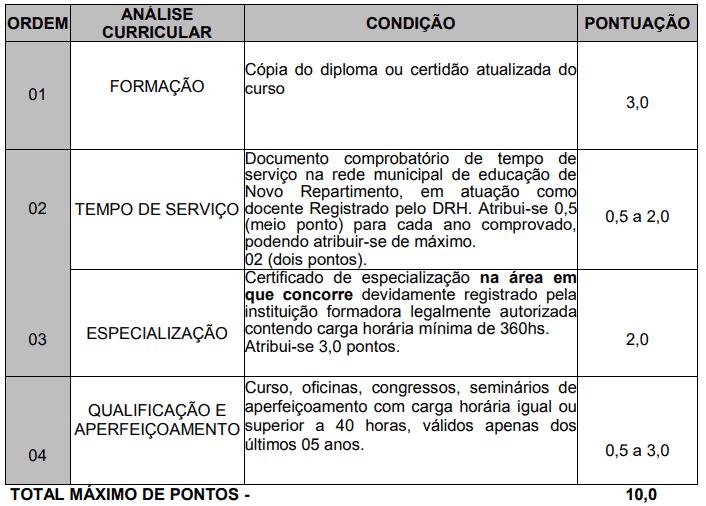 245 - Processo seletivo da Prefeitura de Novo Repartimento PA: Inscrições encerradas