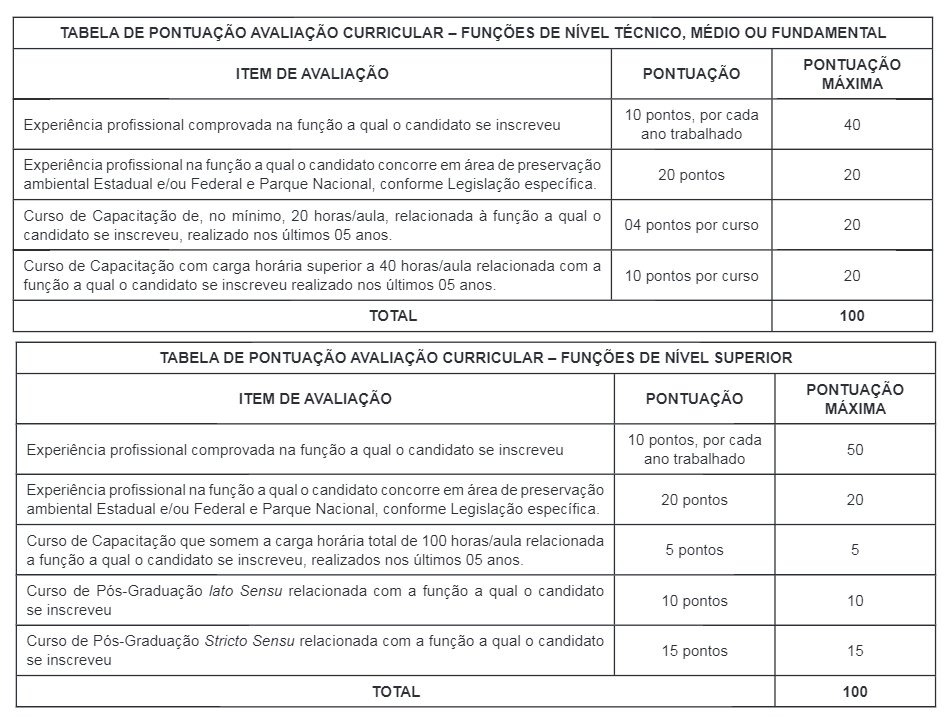 250 - Processo seletivo da Prefeitura de Fernando de Noronha PE: Inscrições encerradas