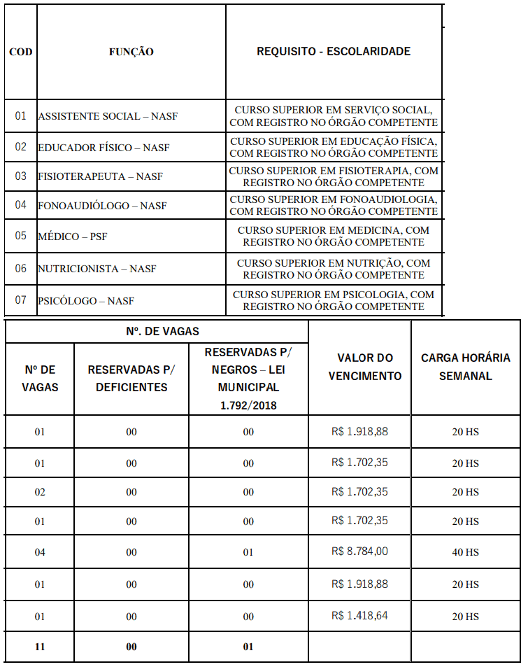 258 - Processo seletivo da Prefeitura de Itanhomi MG: Inscrição encerradas
