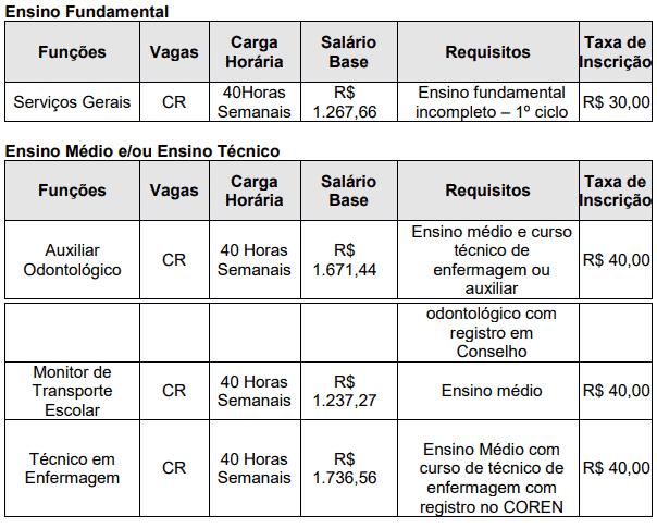 265 - Processo seletivo da Prefeitura de Suzanápolis SP: Inscrições encerradas