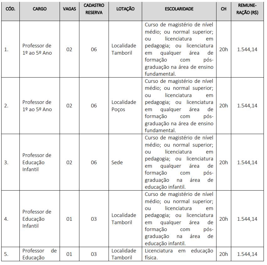 297 - Processo seletivo da Prefeitura de Sebastião Leal PI: Inscrições encerradas