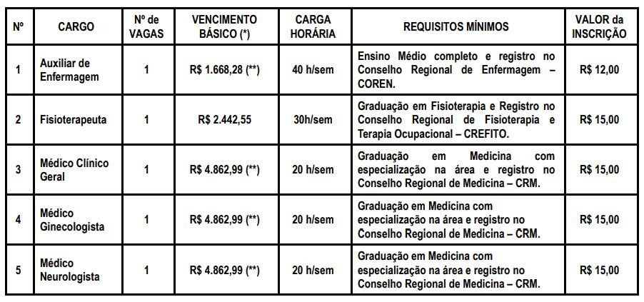 304 - Concurso da Prefeitura de Araçoiaba da Serra Saúde SP: Inscrições encerradas