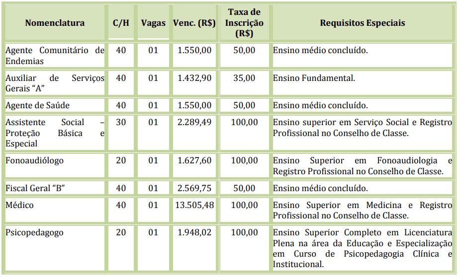 315 - Processo seletivo Prefeitura de São Pedro do Paraná PR: Inscrições encerradas