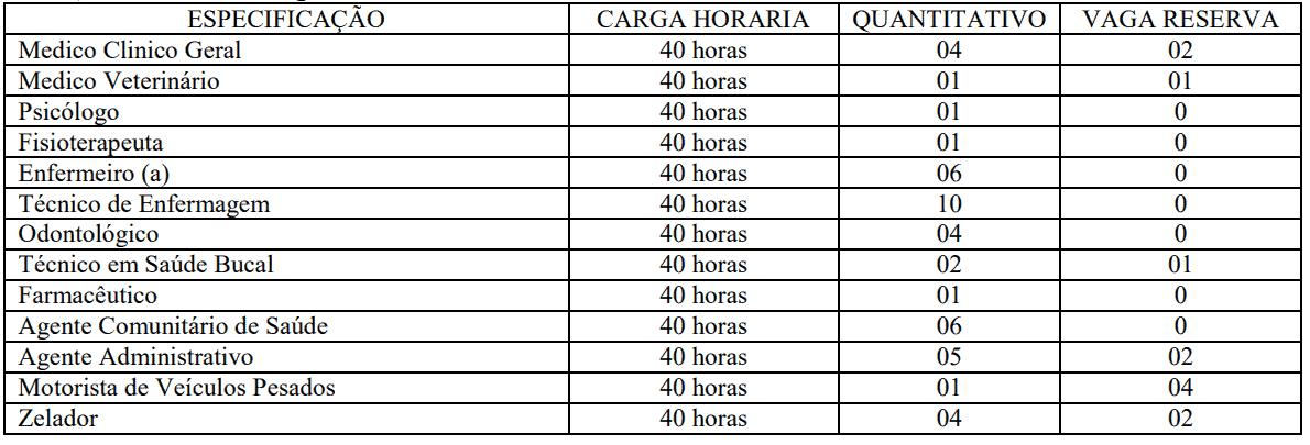 322 - Processo seletivo Prefeitura de Alto Alegre dos Parecis RO: Inscrições encerradas
