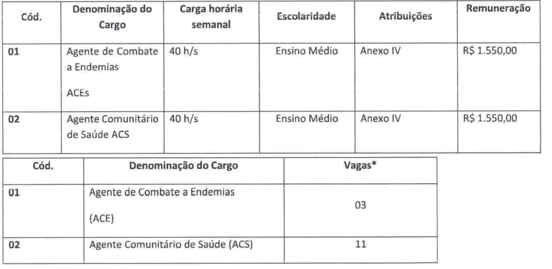 335 - Processo seletivo Prefeitura de União de Minas MG: Inscrições encerradas