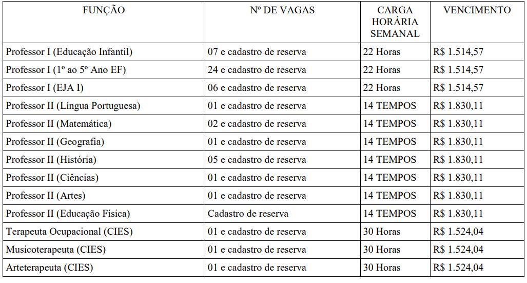 339 - Processo seletivo Prefeitura de Tanguá RJ: Inscrições encerradas