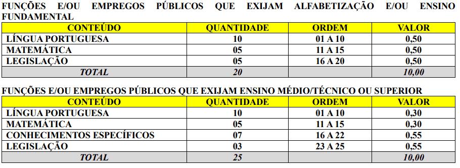 343 - Processo seletivo Prefeitura de Doutor Pedrinho SC: Inscrições encerradas