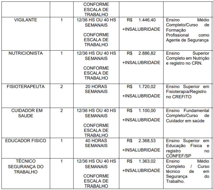 C4 4 - Processo Seletivo CONDERG de São João da Boa Vista-SP: Inscrições encerradas