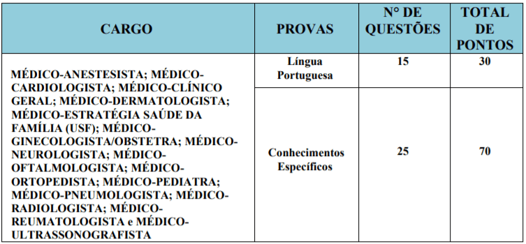 P1 - Concurso Público Prefeitura de Cabedelo – PB: Saiu Edital