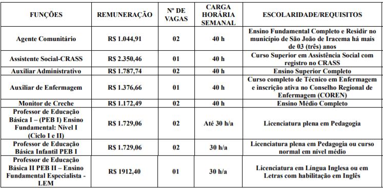 c1 10 - Processo Seletivo Prefeitura de São João de Iracema-SP: Inscrições encerradas