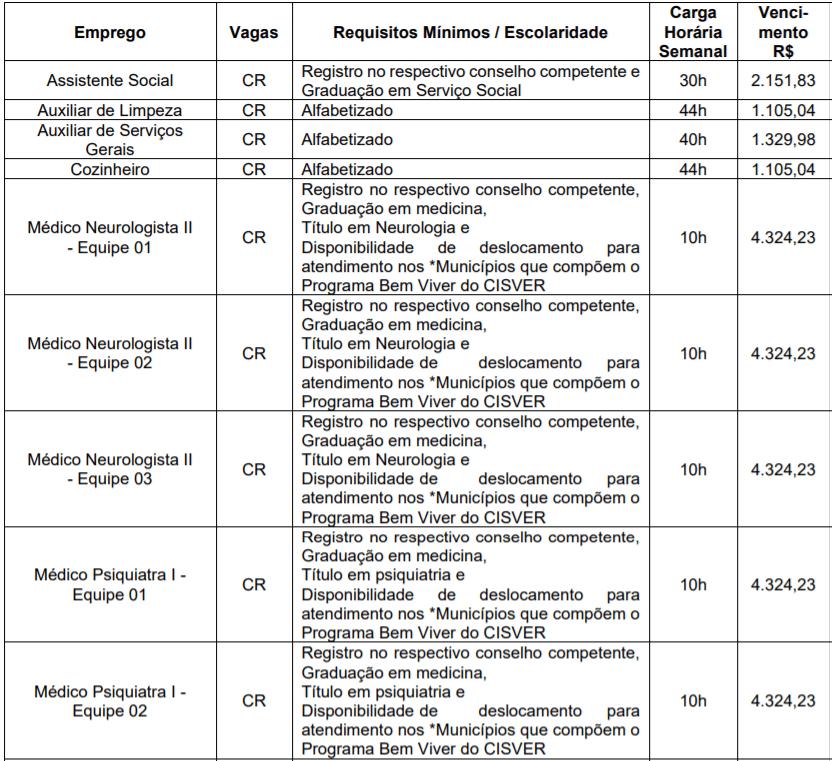 c1 18 - Processo seletivo CISVER MG: Inscrições encerradas