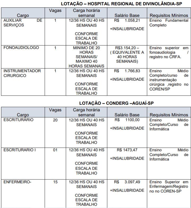c1 24 - Processo Seletivo CONDERG de São João da Boa Vista-SP: Inscrições encerradas