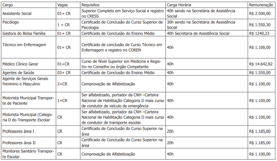 c1 28 - Processo Seletivo Prefeitura de Bom Jardim da Serra-SC: Inscrições encerradas! Salários de até R$ 14.642,82