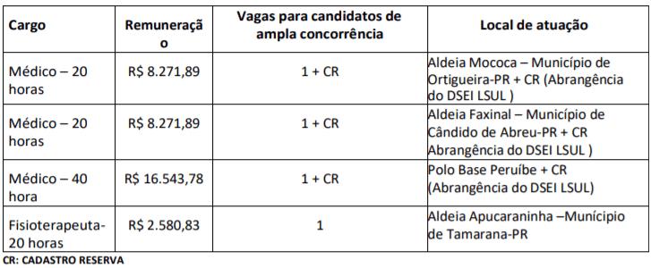 c1 36 - Processo seletivo Santa Casa de Andradina: Saiu Edital