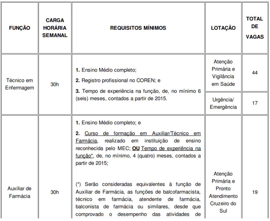 c1 5 - Processo Seletivo Prefeitura de Porto Alegre-RS: Inscrições abertas para combate à COVID