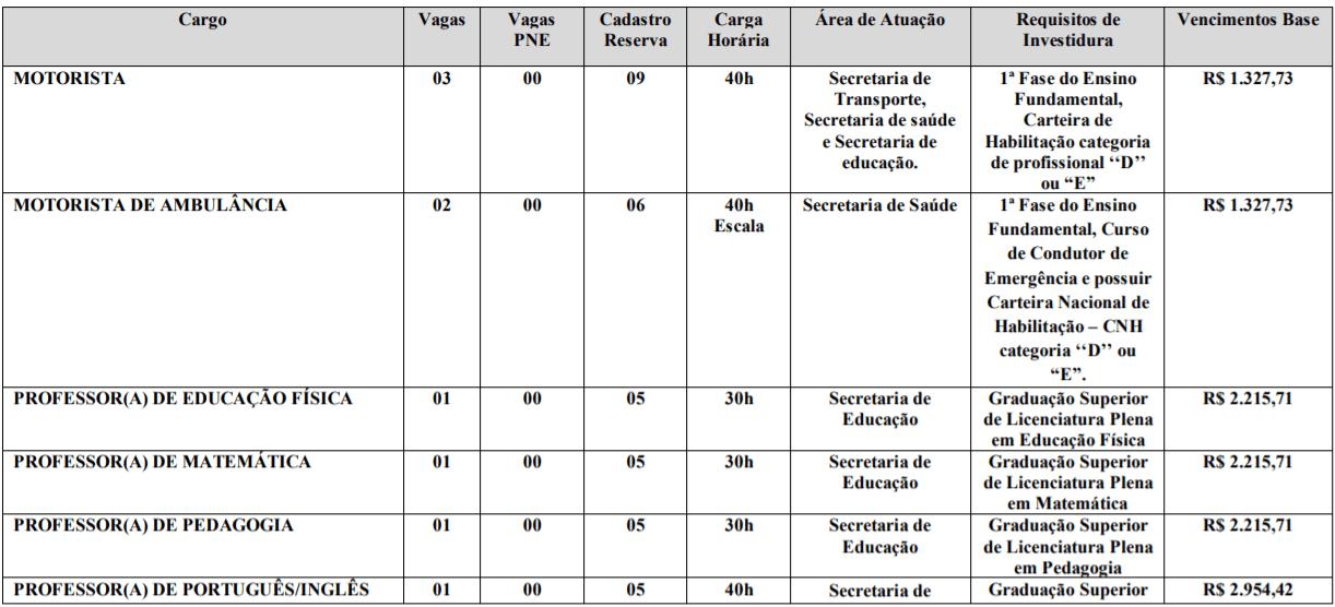 c1 7 - Processo Seletivo da Prefeitura de Gameleira de Goiás - GO: Inscrições encerradas
