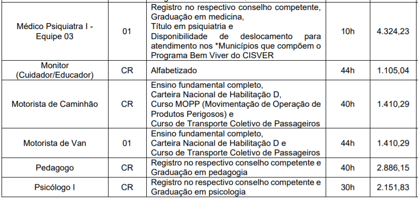 c2 10 - Processo seletivo CISVER MG: Inscrições encerradas
