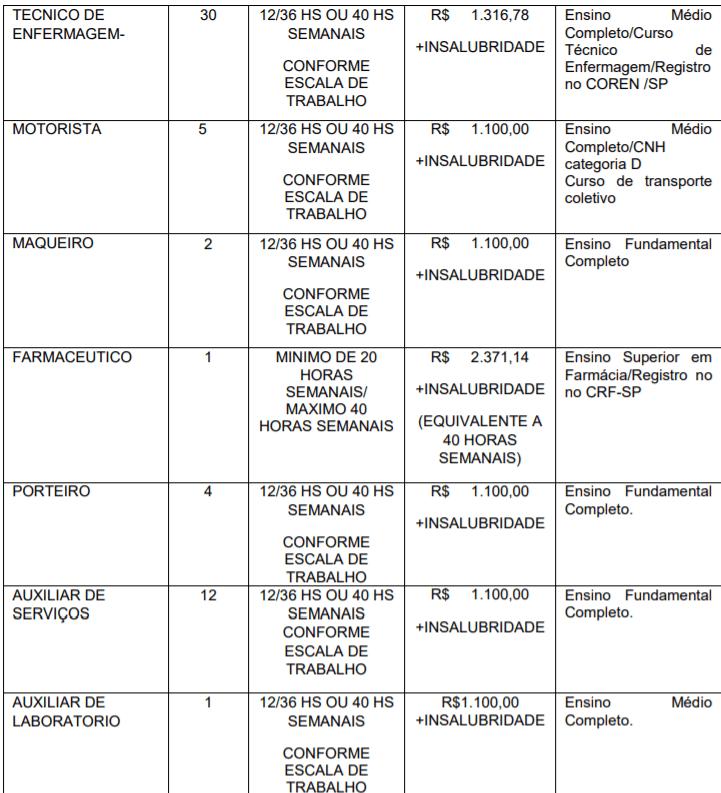 c2 15 - Processo Seletivo CONDERG de São João da Boa Vista-SP: Inscrições encerradas