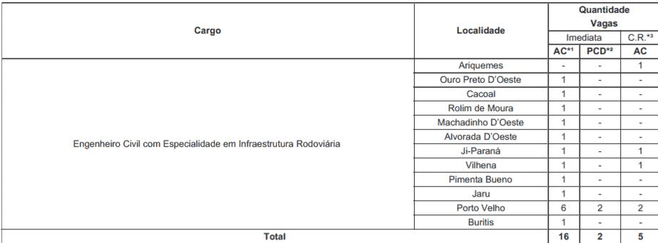 c2 9 - Processo Seletivo DER-RO 2021: Inscrições encerradas para Engenheiro Civil