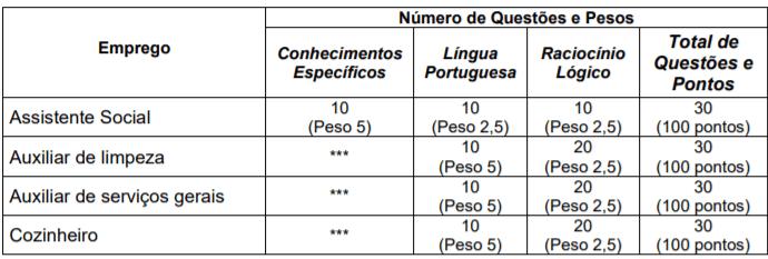 p1 5 - Processo seletivo CISVER MG: Inscrições encerradas