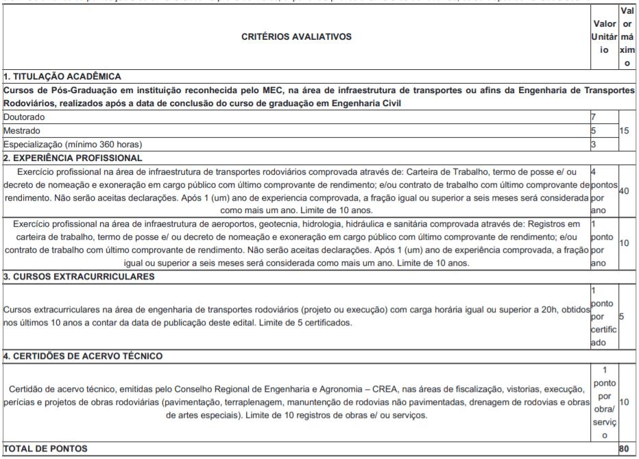 t1 17 - Processo Seletivo DER-RO 2021: Inscrições encerradas para Engenheiro Civil