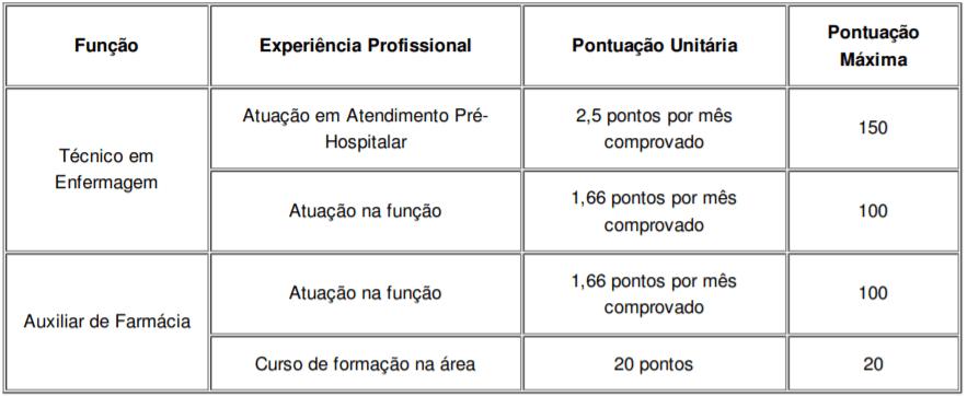 t1 5 - Processo Seletivo Prefeitura de Porto Alegre-RS: Inscrições abertas para combate à COVID