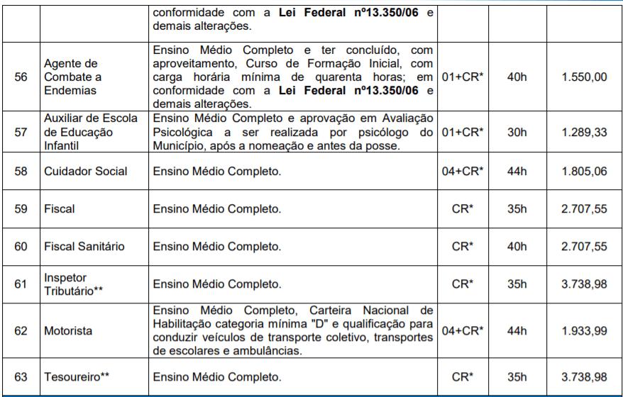 10 - Concurso Público Prefeitura de Candelária RS: Inscrições Abertas!