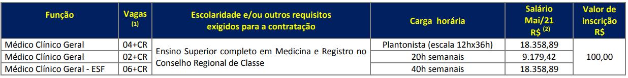 372 - Processo seletivo Prefeitura de Cruzeiro do Oeste PR: Inscrições encerradas