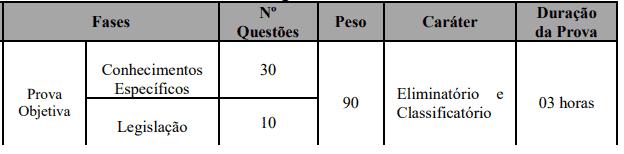 374 - Processo seletivo Prefeitura de Bauru SP: Edital publicado