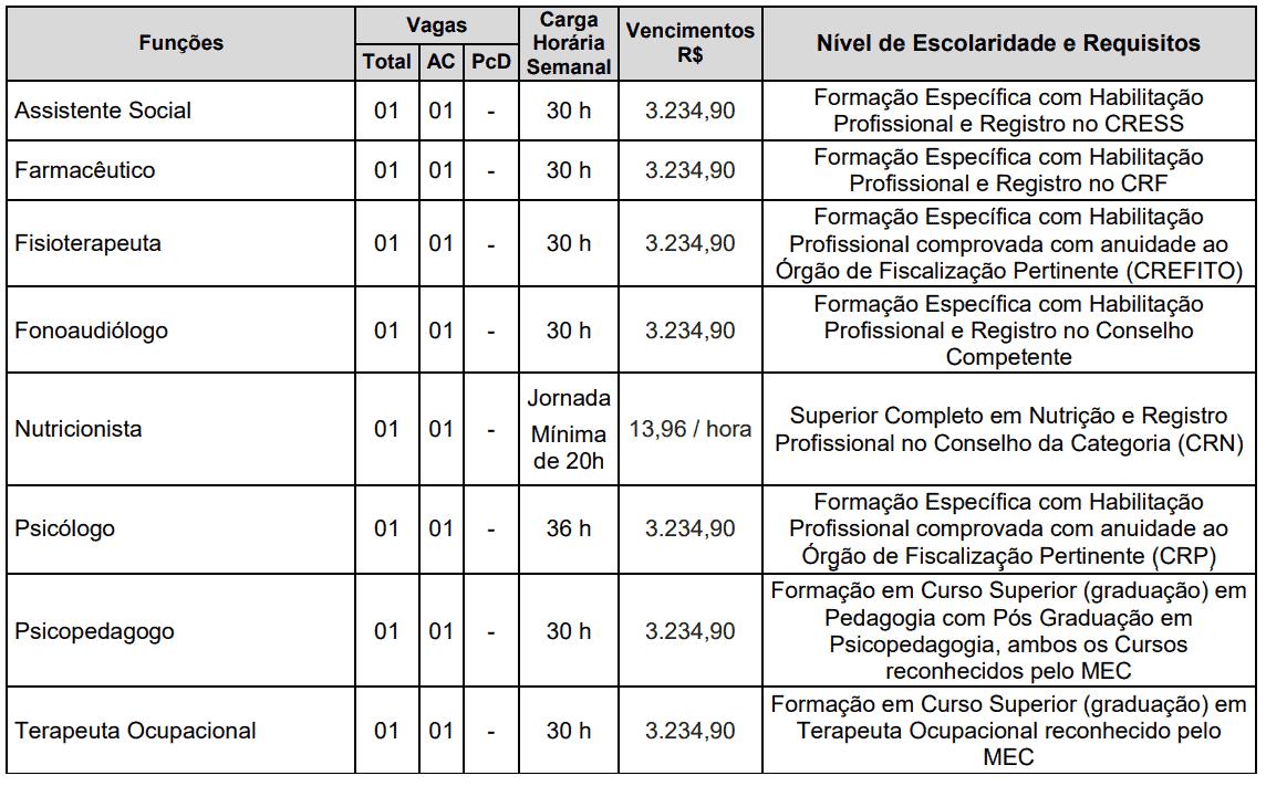 378 - Processo Seletivo Prefeitura de Gavião Peixoto SP: Inscrições abertas