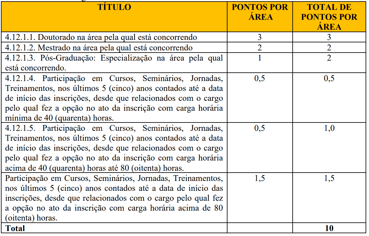 421 - Processo seletivo Prefeitura de Várzea Grande PI: Inscrições encerradas