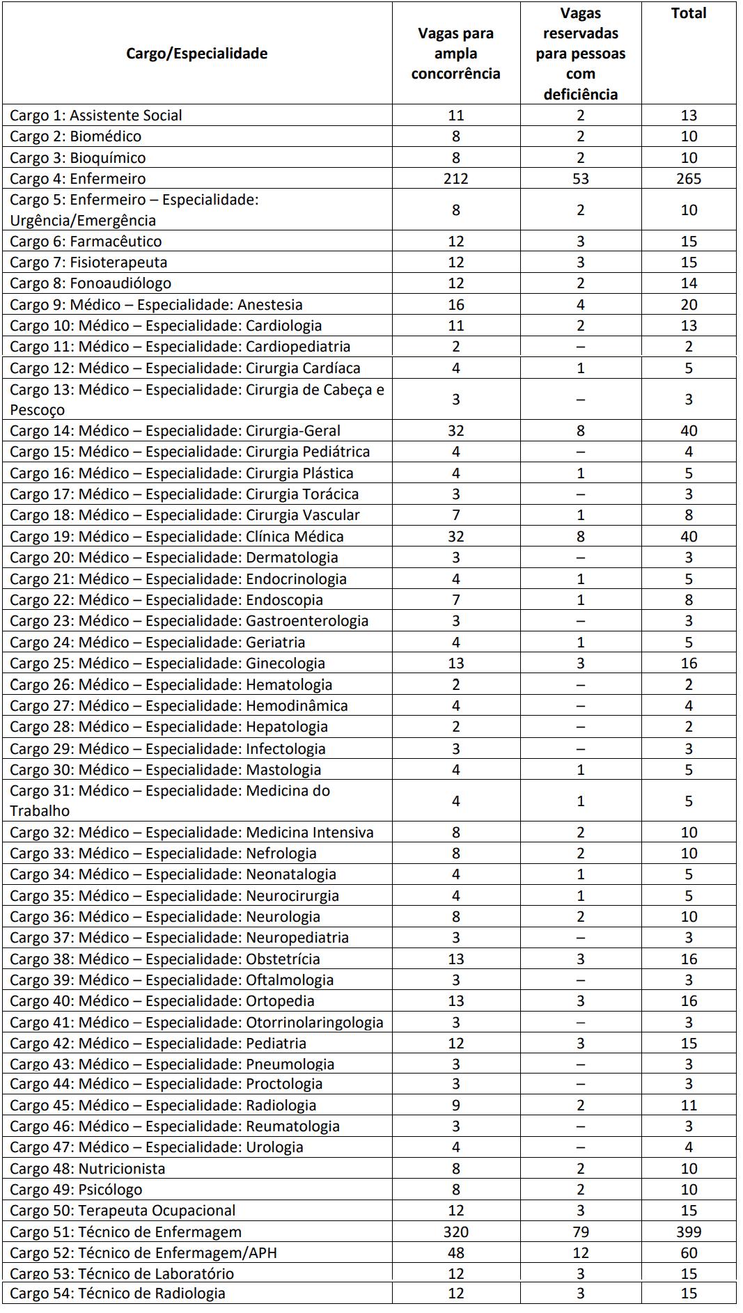 425 - Concurso SESAU AL: Inscrições encerradas
