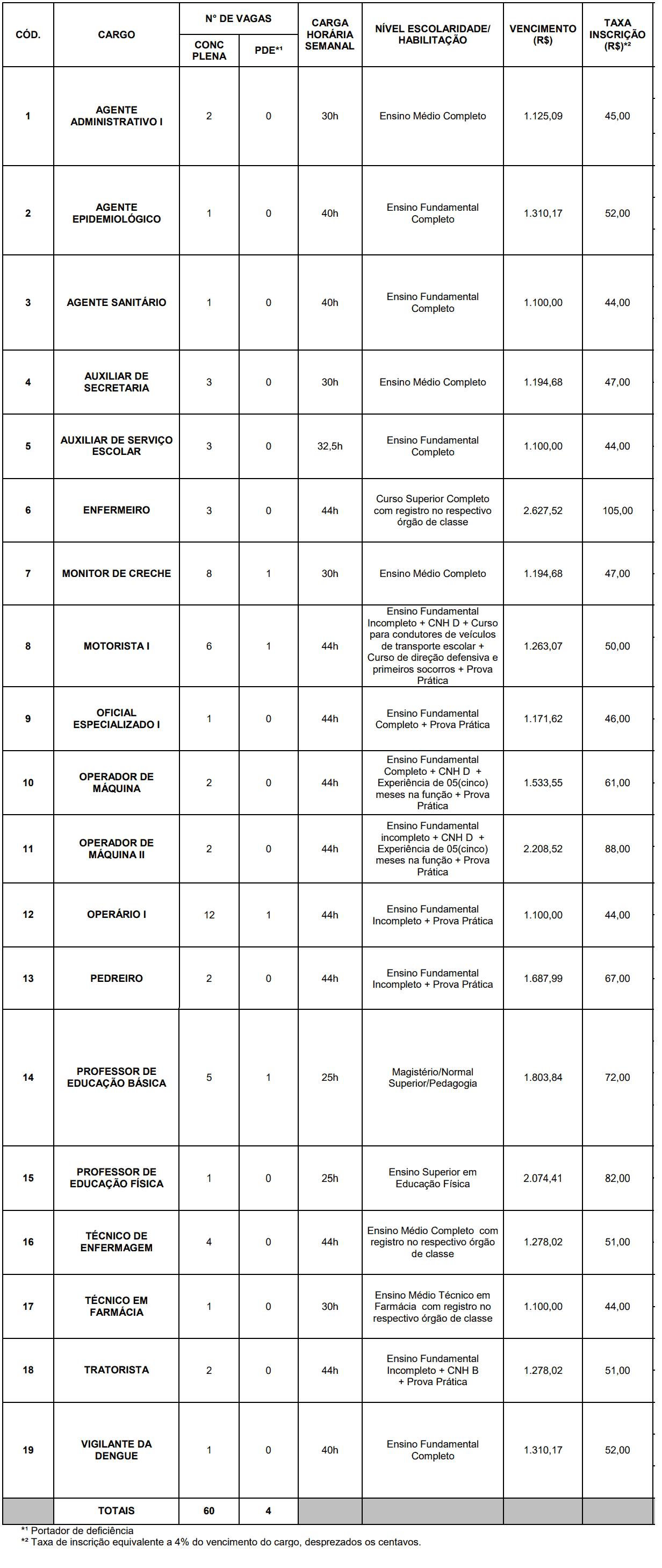 429 - Processo seletivo Prefeitura de Heliodora MG: Edital publicado