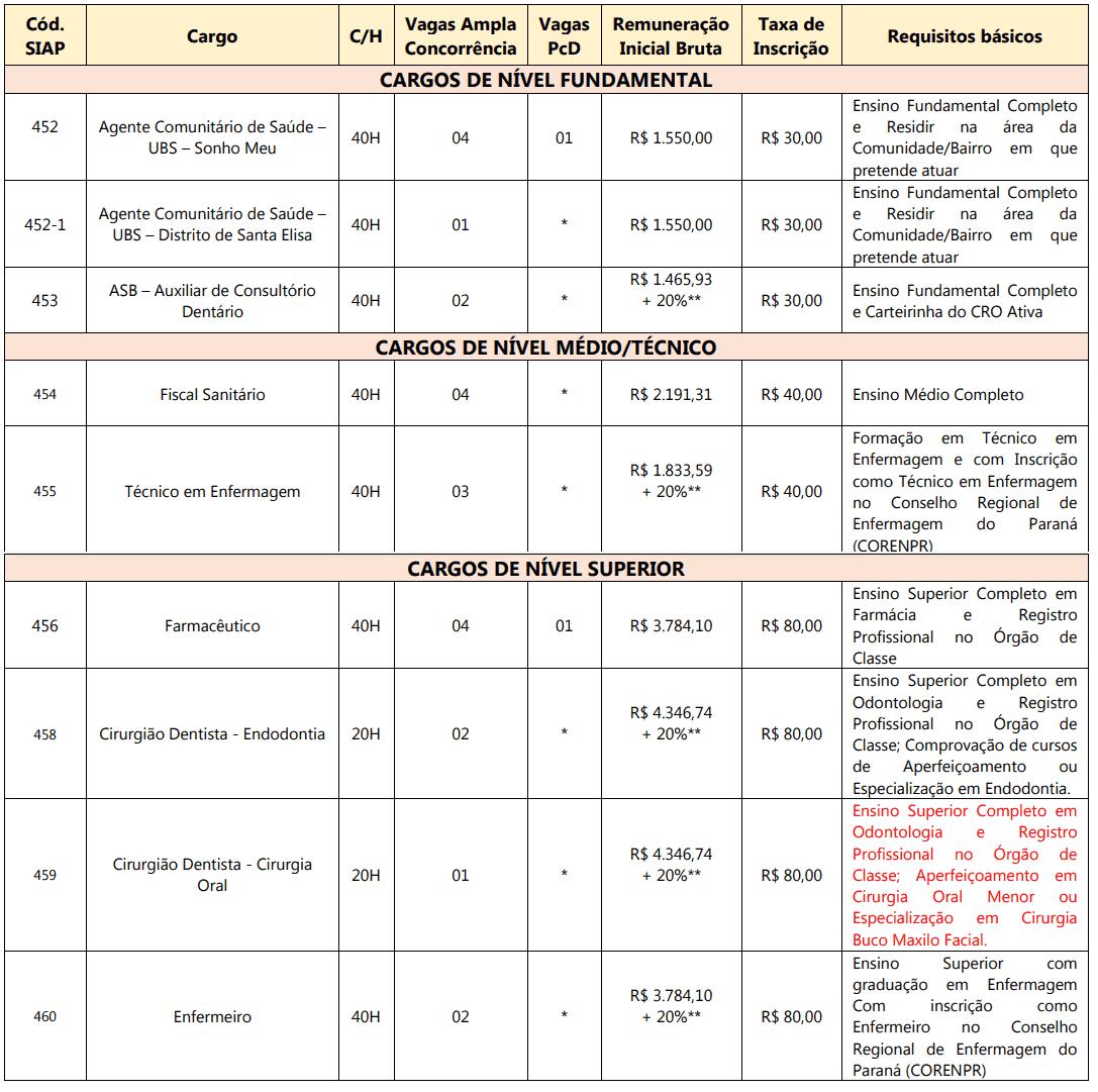 431 - Processo seletivo Prefeitura de Umuarama PR: Inscrições abertas