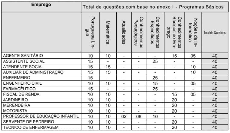 P1 4 - Concurso Prefeitura de Santa Cruz das Palmeiras-SP: Inscrições encerradas